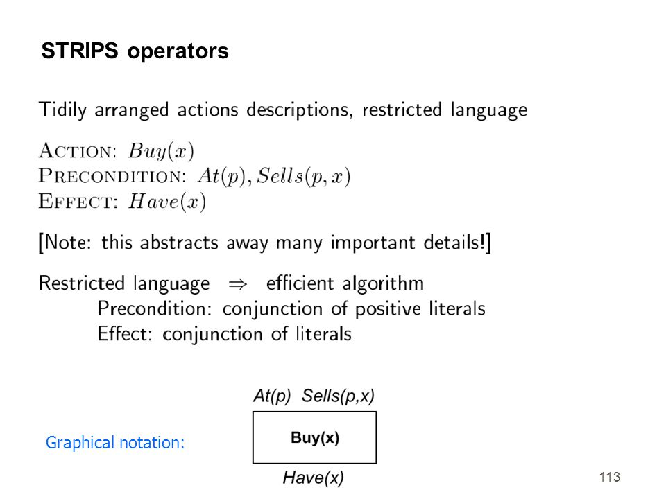 STRIPS operators Graphical notation: