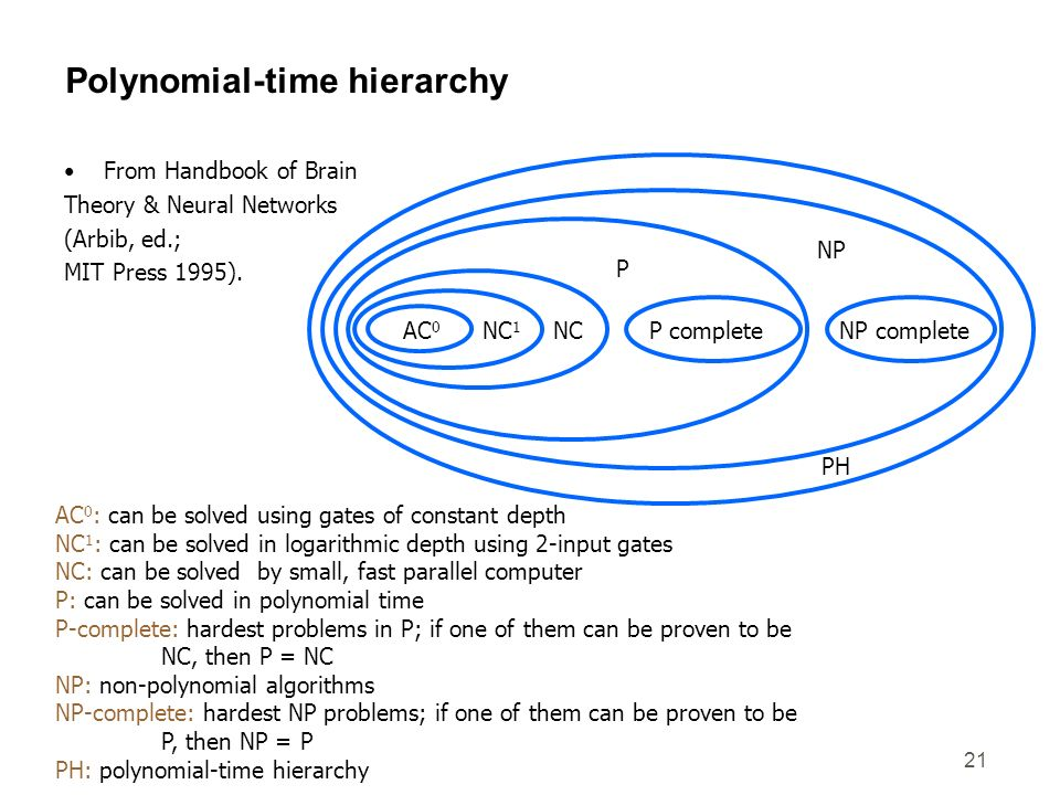 Polynomial-time hierarchy