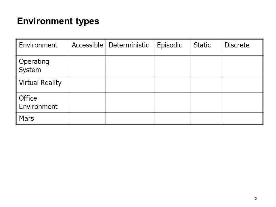 Environment types Environment Accessible Deterministic Episodic Static