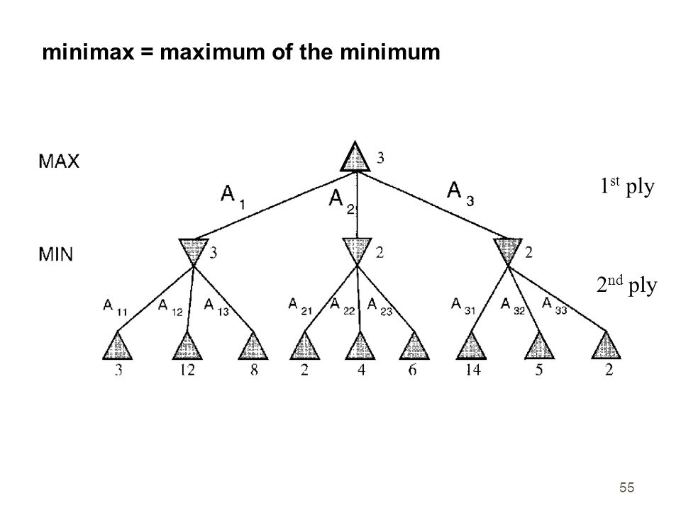 minimax = maximum of the minimum
