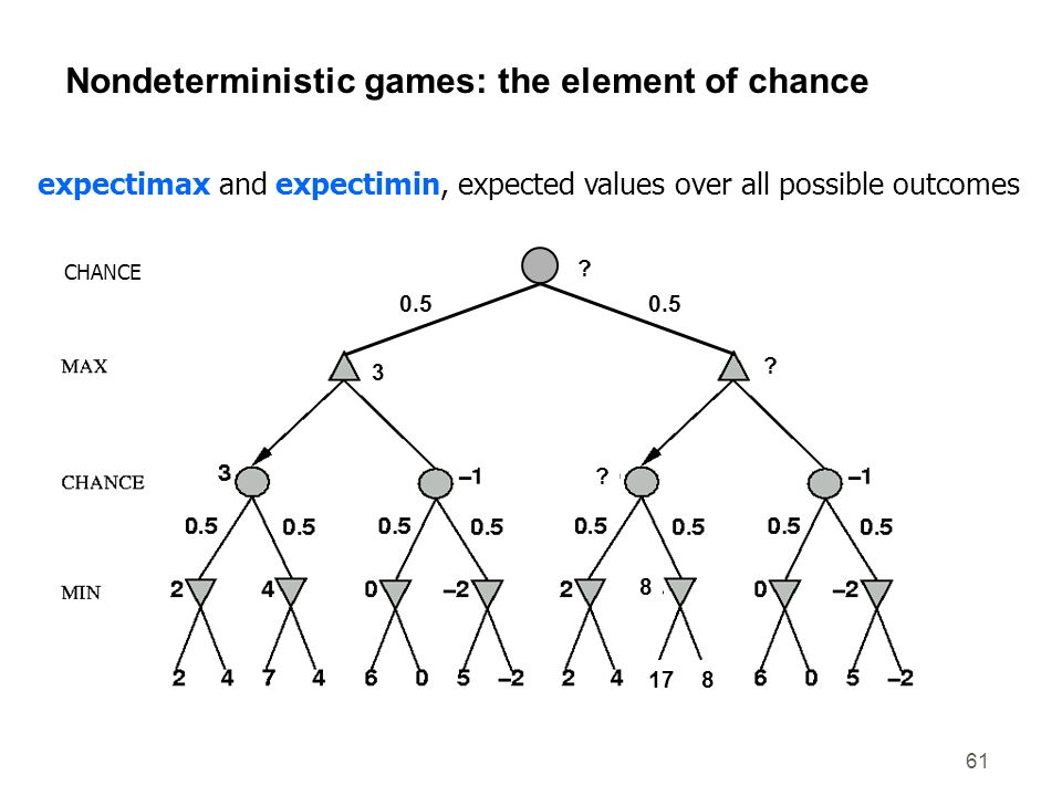 Nondeterministic games: the element of chance