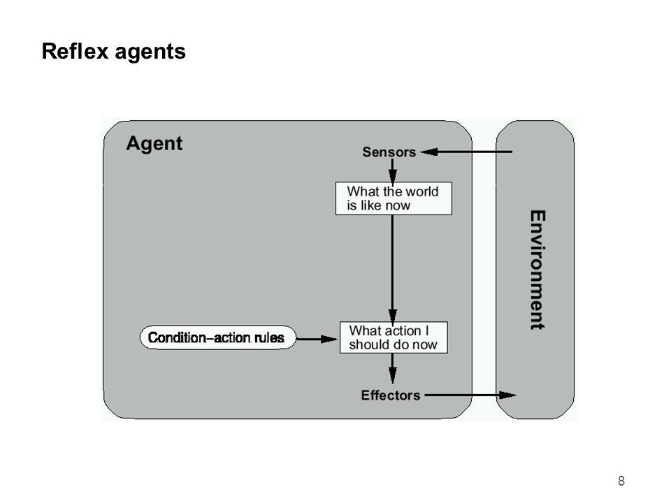 Reflex agents