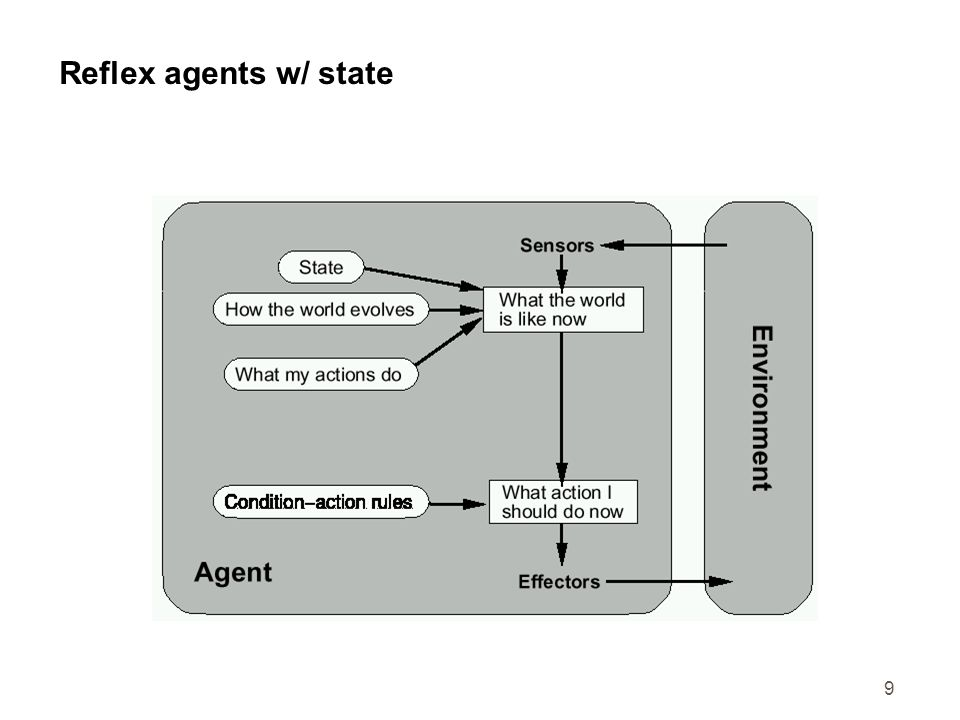 Reflex agents w/ state