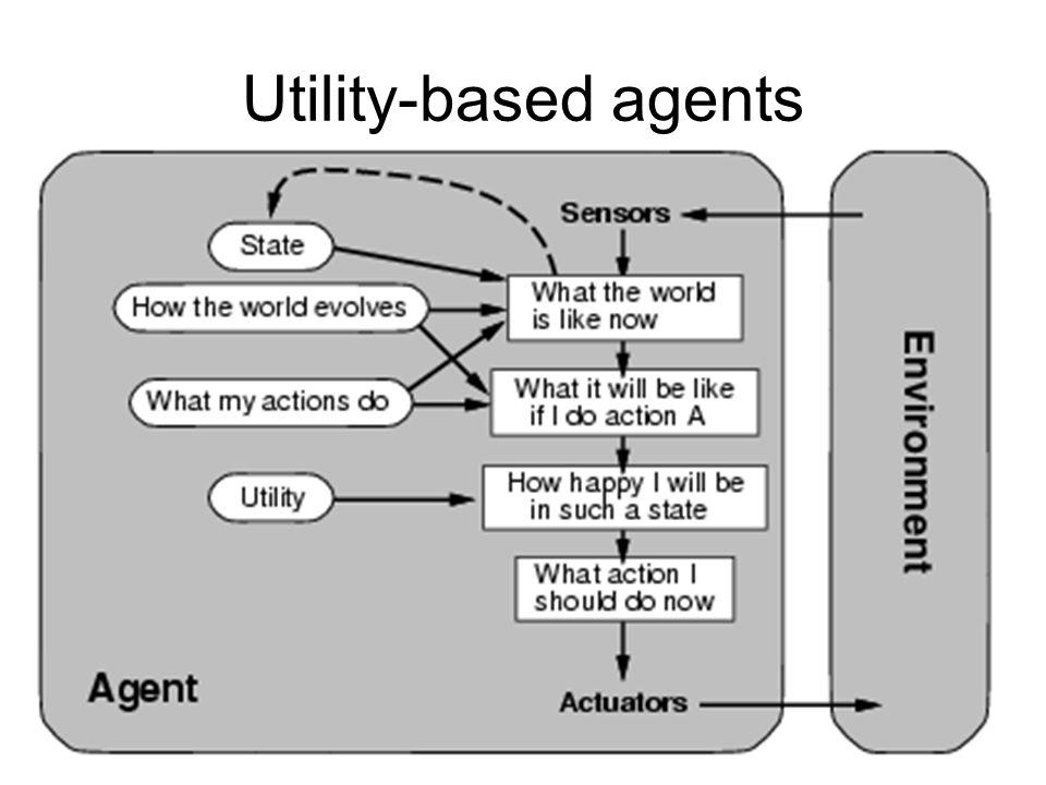 Utility-based agents