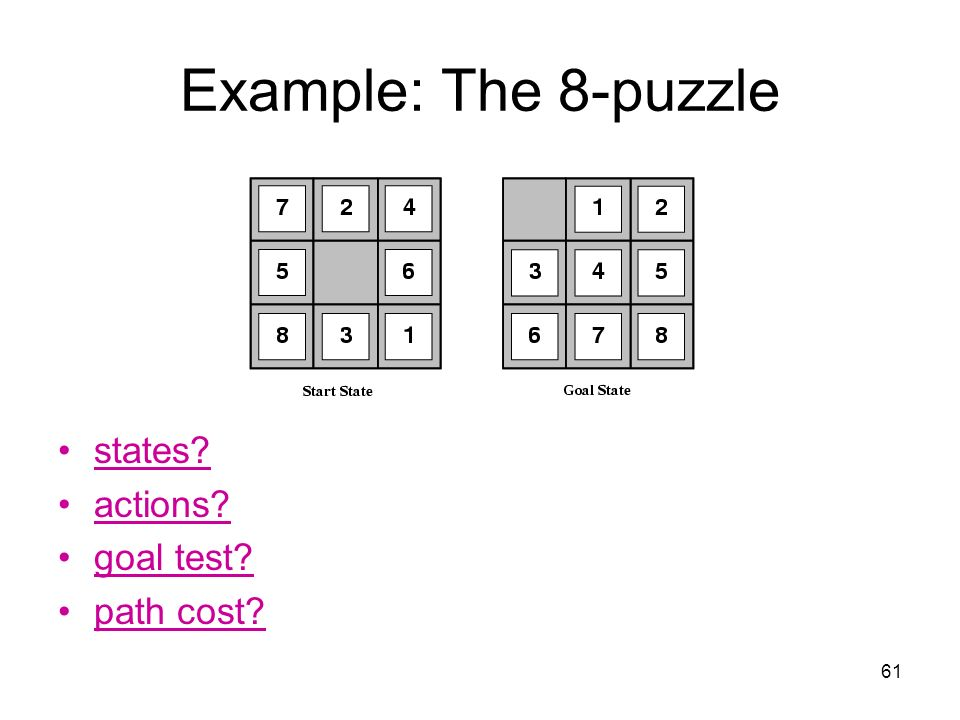 Example: The 8-puzzle states actions goal test path cost