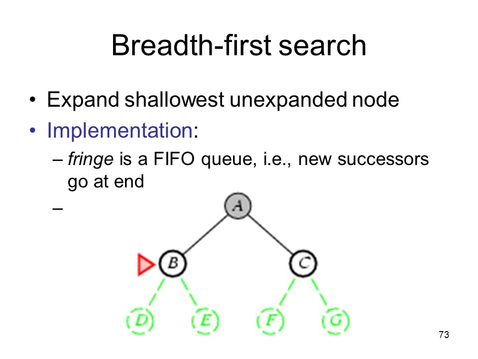 Breadth-first search Implementation: