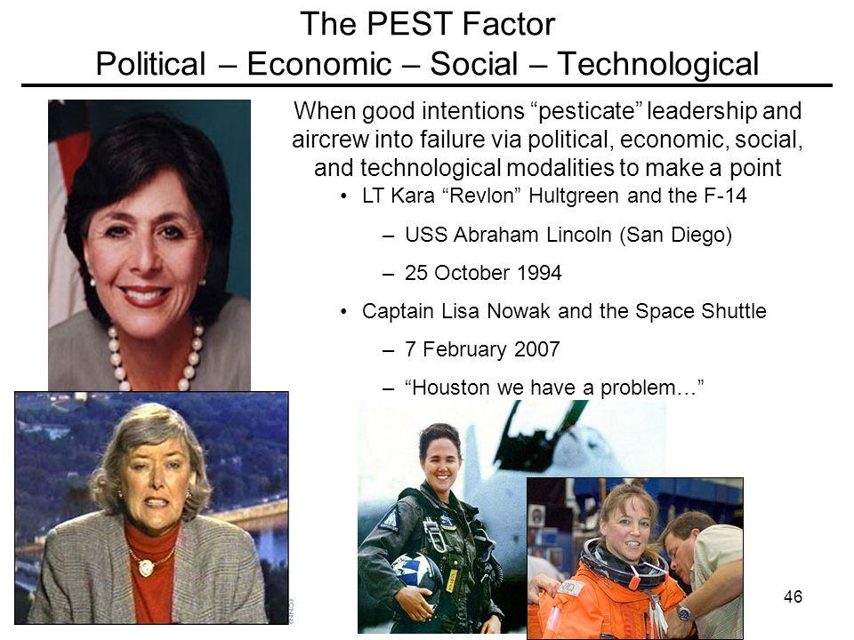 The PEST Factor Political – Economic – Social – Technological