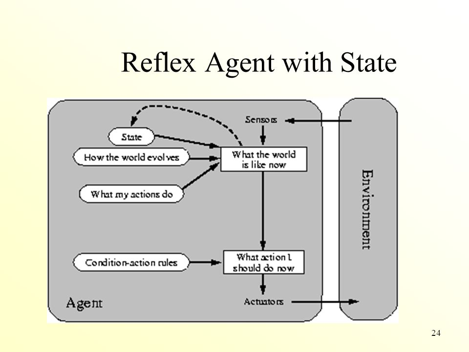 Reflex Agent with State