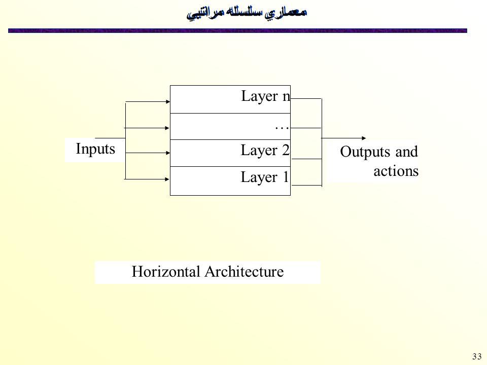 Horizontal Architecture