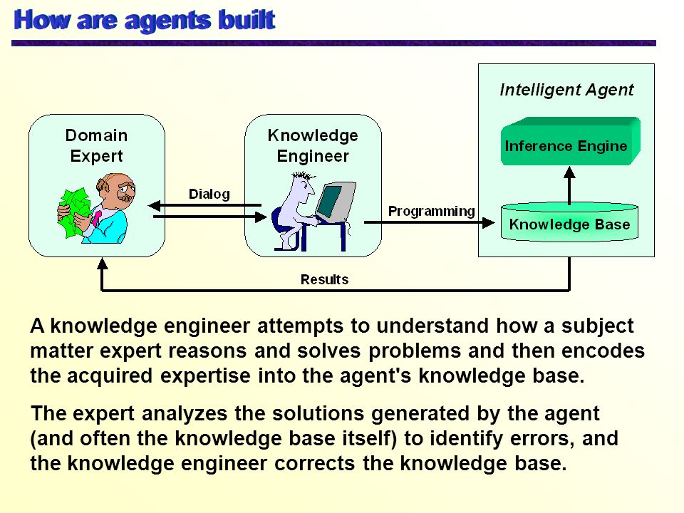 How are agents built
