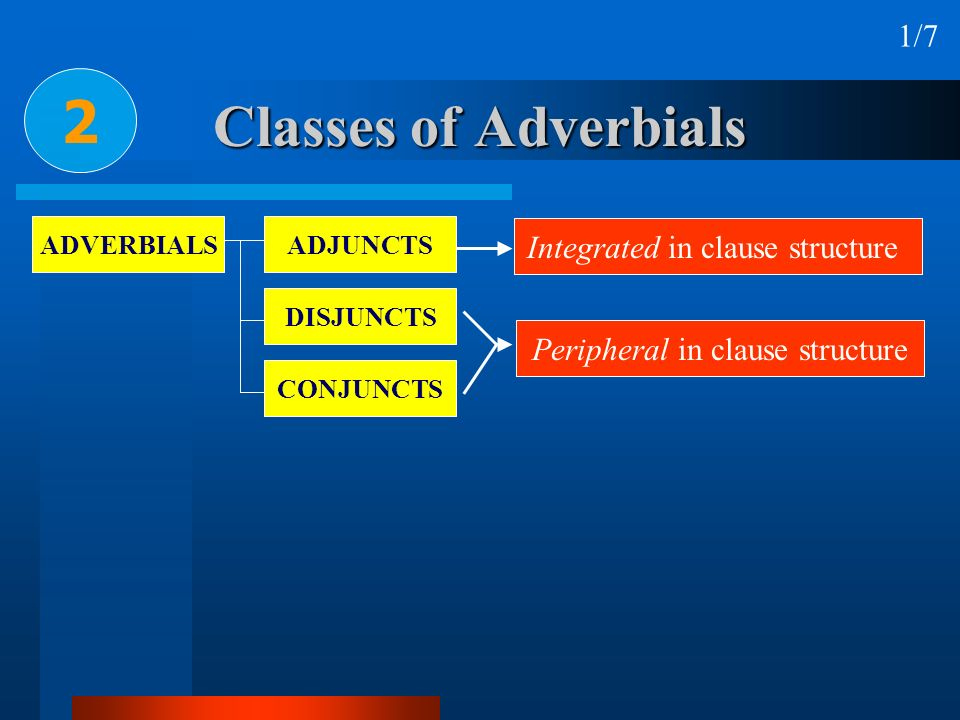 2 Classes of Adverbials 1/7 Integrated in clause structure