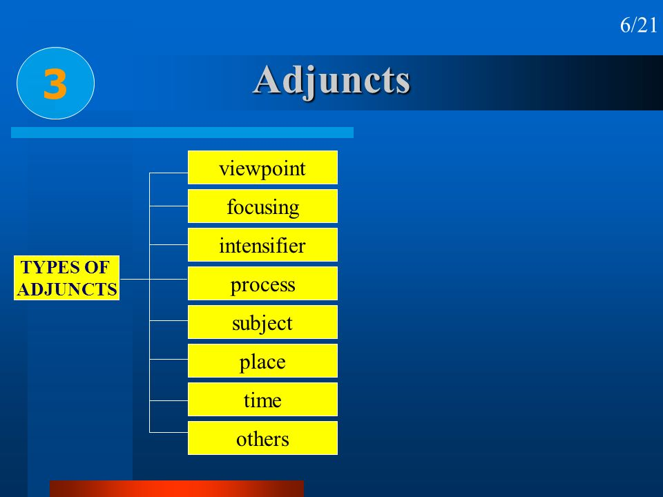 Adjuncts 3 6/21 viewpoint focusing intensifier process subject place
