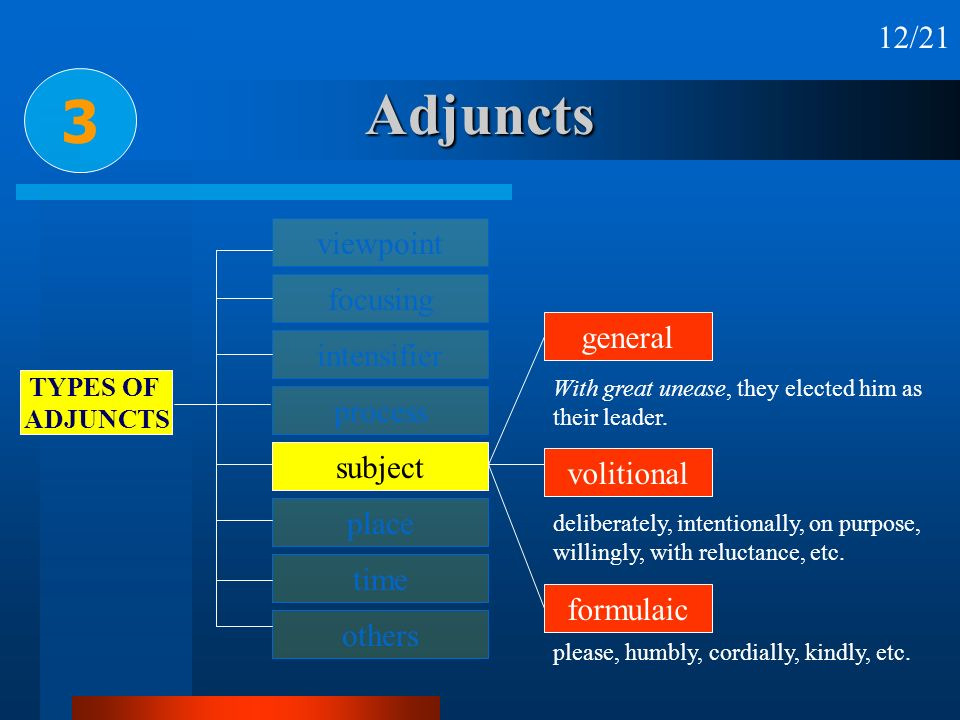 Adjuncts 3 12/21 viewpoint focusing general intensifier process