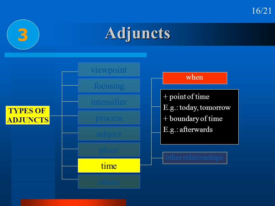 Adjuncts 3 16/21 viewpoint focusing intensifier process subject place