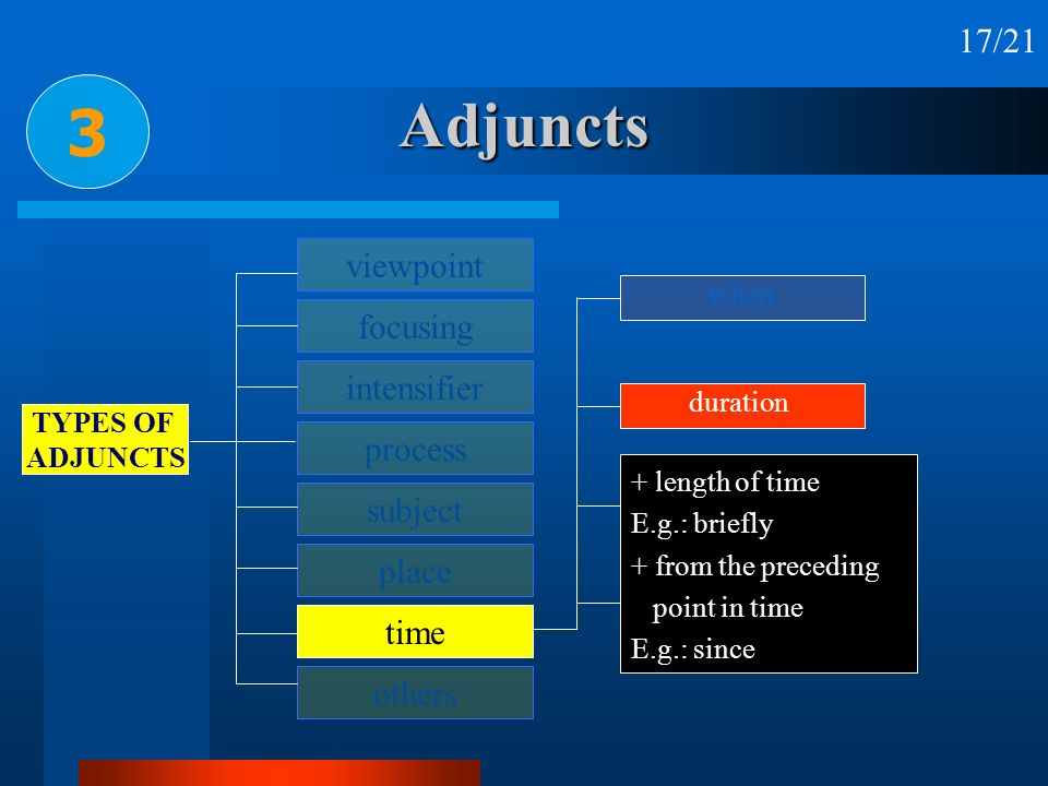 Adjuncts 3 17/21 viewpoint focusing intensifier process subject place