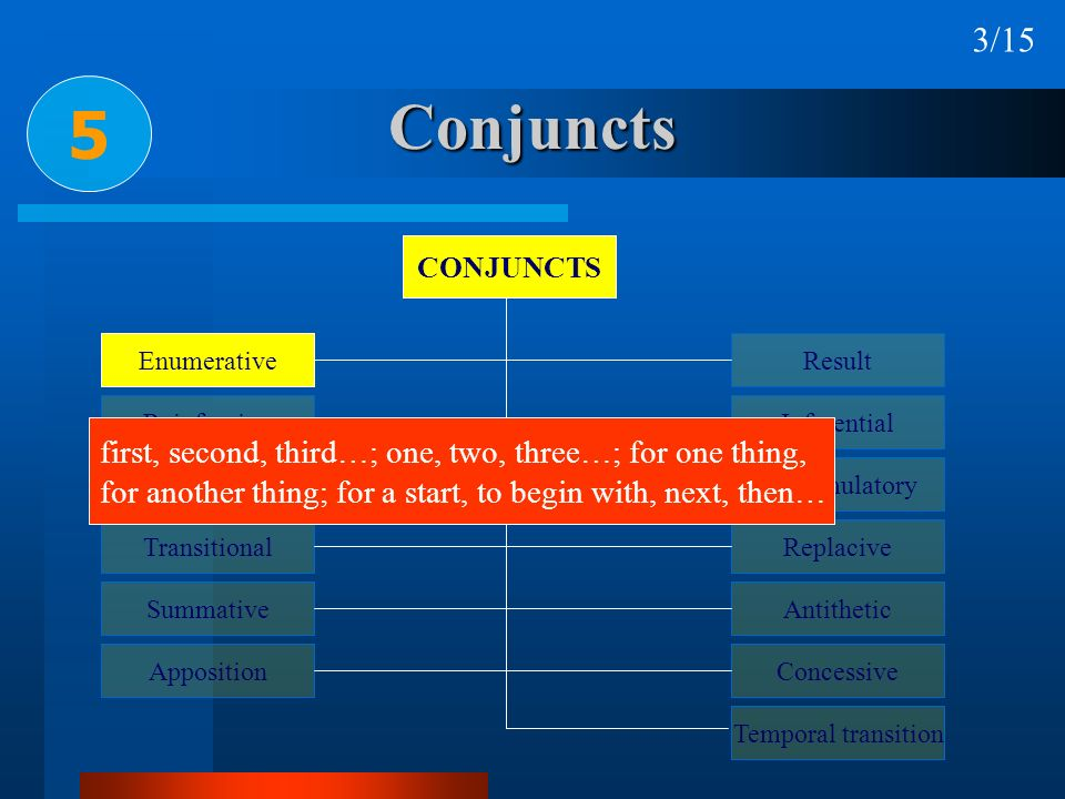 3/15 5. Conjuncts. CONJUNCTS. Enumerative. Reinforcing. Equative. Transitional. Summative. Apposition.