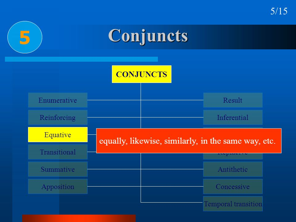 Conjuncts 5 5/15 equally, likewise, similarly, in the same way, etc.