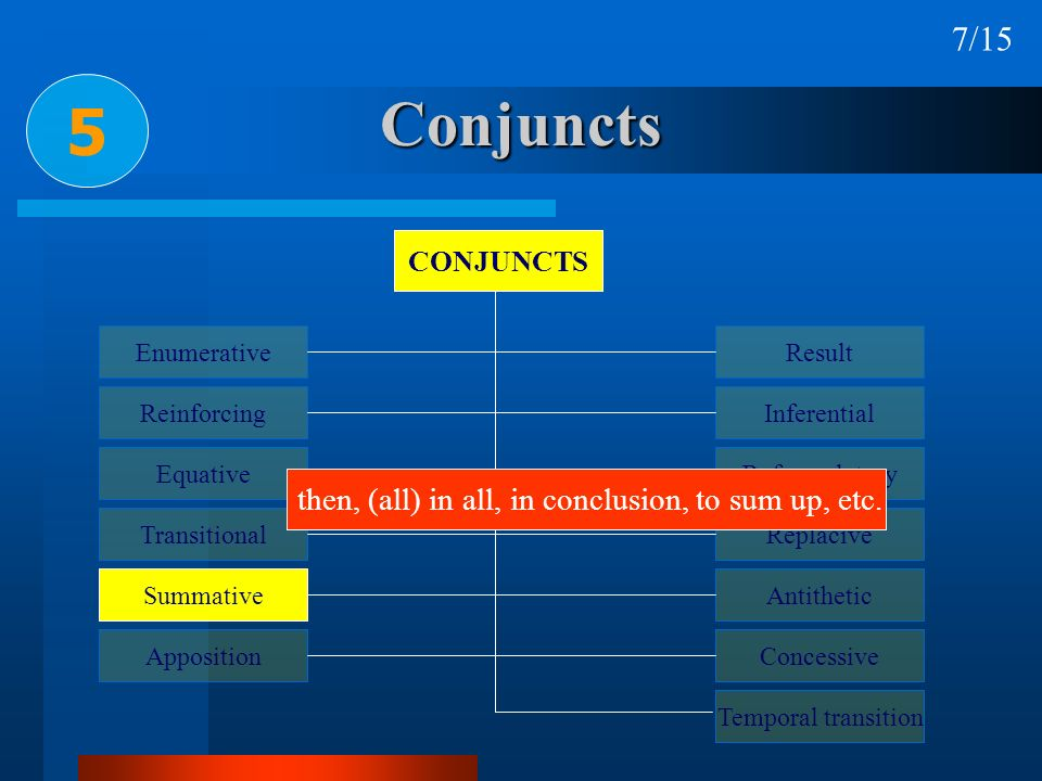 Conjuncts 5 7/15 then, (all) in all, in conclusion, to sum up, etc.