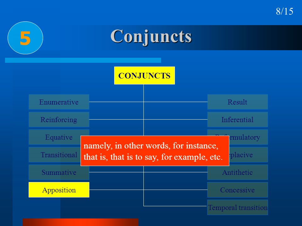 Conjuncts 5 8/15 namely, in other words, for instance,