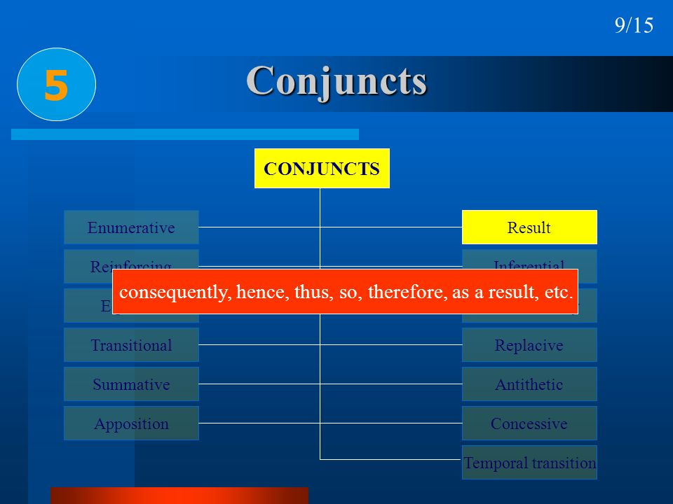 9/15 5. Conjuncts. CONJUNCTS. Enumerative. Reinforcing. Equative. Transitional. Summative. Apposition.