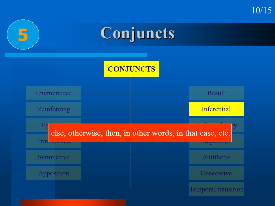 10/15 5. Conjuncts. CONJUNCTS. Enumerative. Reinforcing. Equative. Transitional. Summative. Apposition.