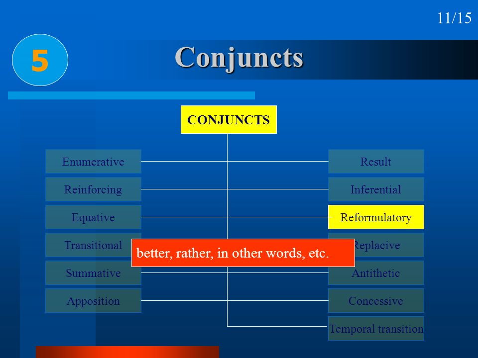 Conjuncts 5 11/15 better, rather, in other words, etc. CONJUNCTS