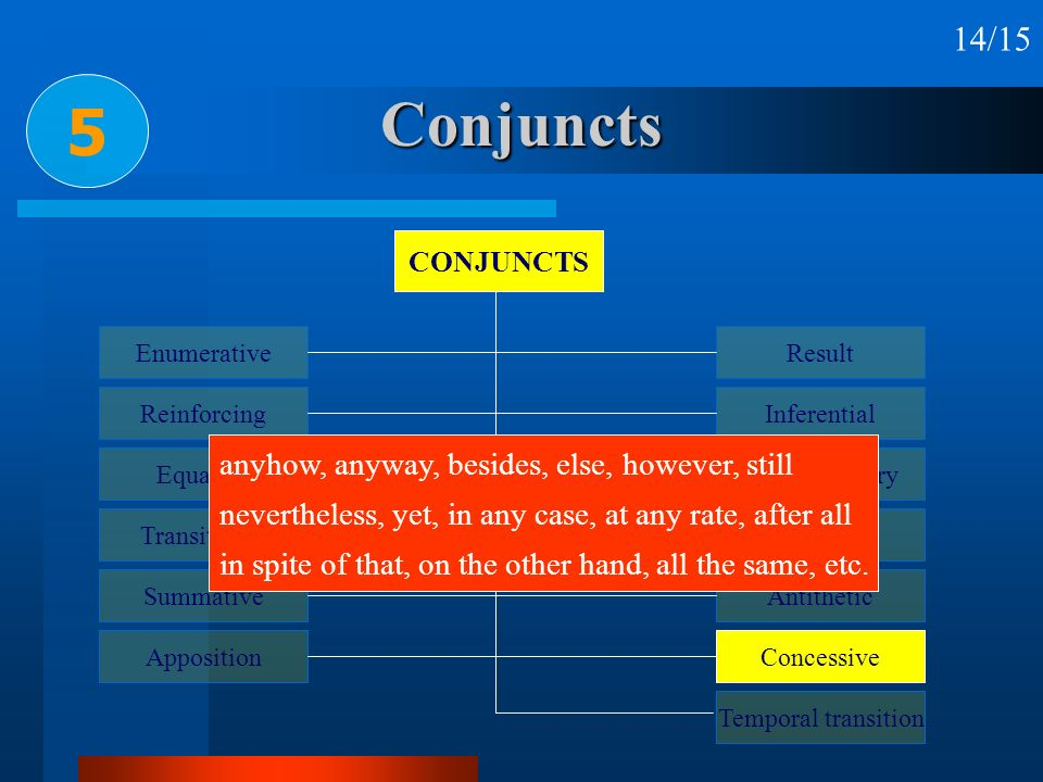Conjuncts 5 14/15 anyhow, anyway, besides, else, however, still