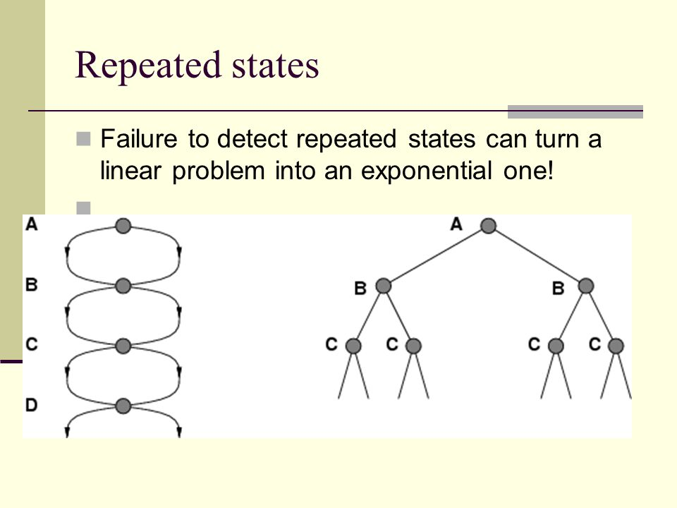 Repeated statesFailure to detect repeated states can turn a linear problem into an exponential one!