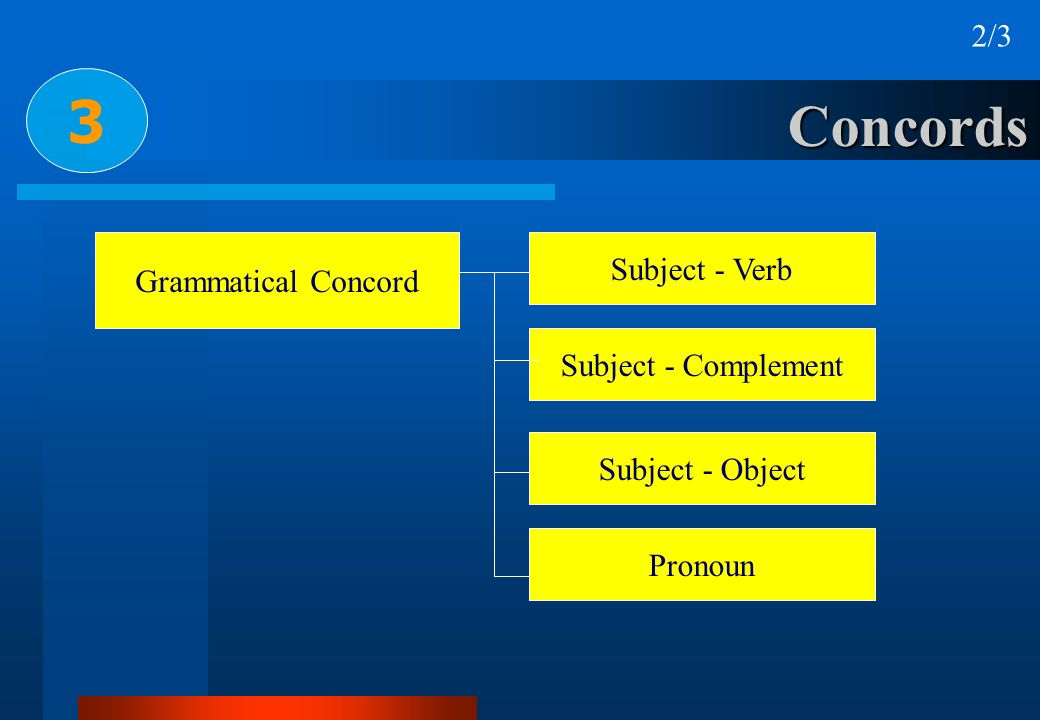 3 Concords 2/3 Subject - Verb Grammatical Concord Subject - Complement