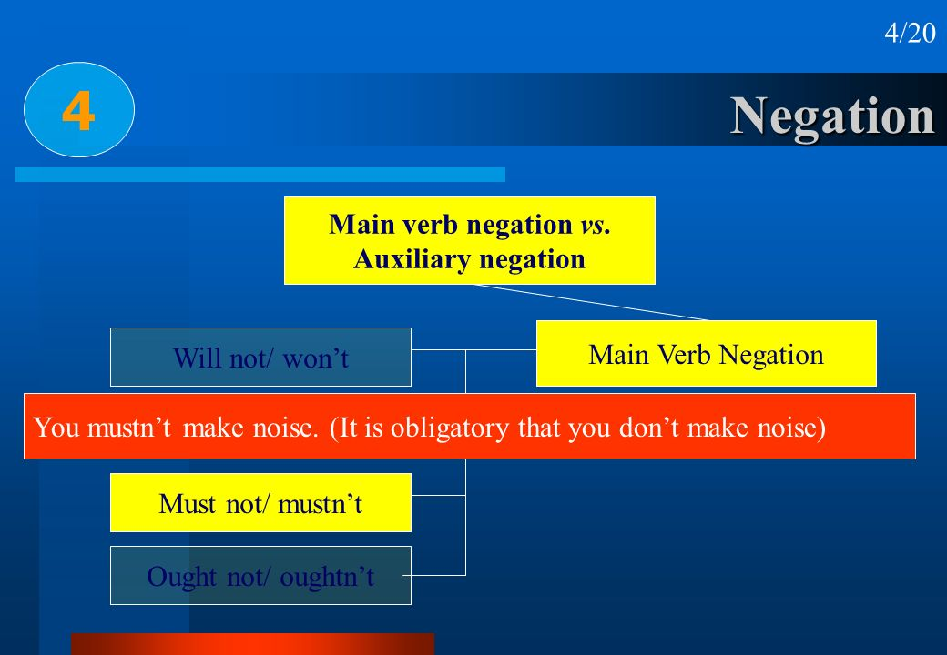 4 Negation 4/20 Main verb negation vs. Auxiliary negation