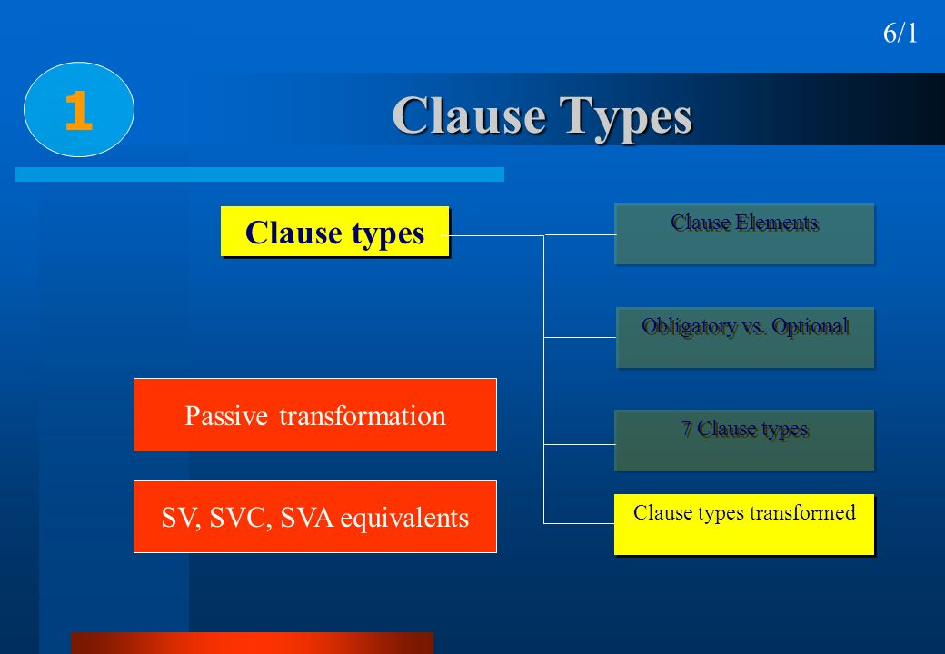 1 Clause Types Clause types 6/1 Passive transformation