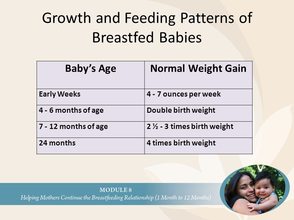 Growth and Feeding Patterns of Breastfed Babies