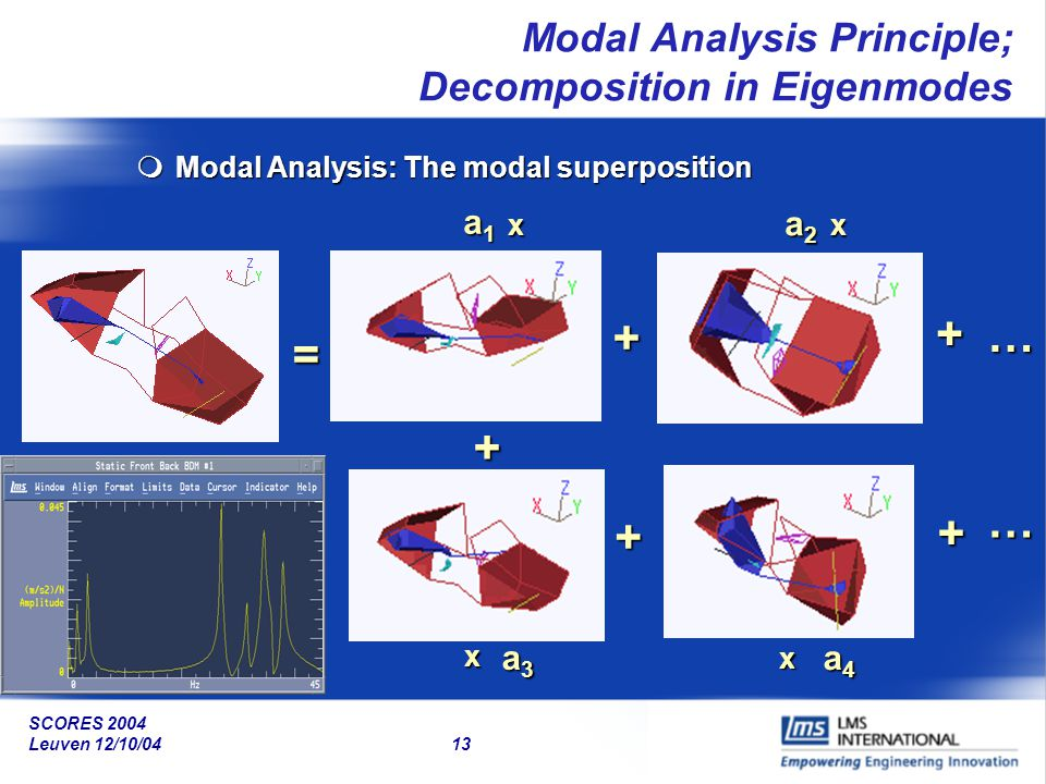 Modal Analysis Principle; Decomposition in Eigenmodes