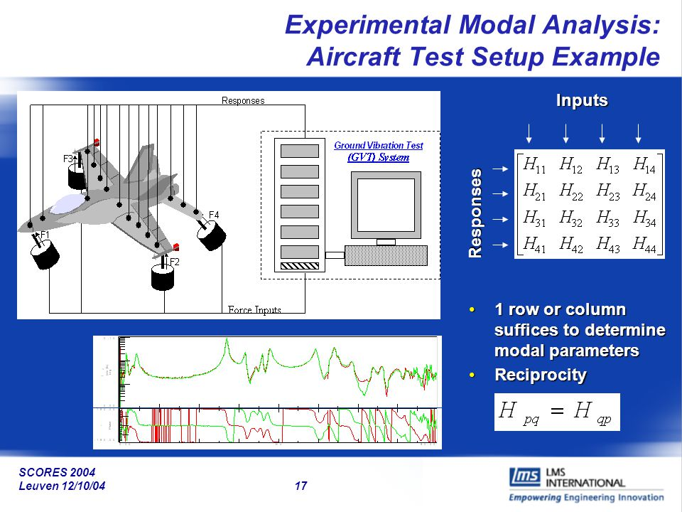 Experimental Modal Analysis: Aircraft Test Setup Example