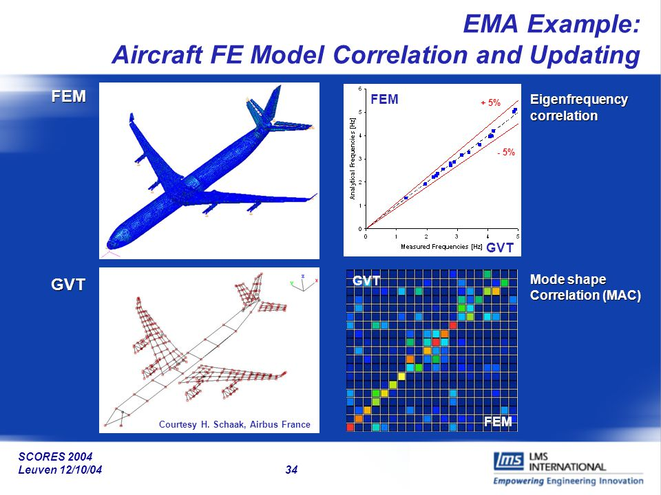 EMA Example: Aircraft FE Model Correlation and Updating
