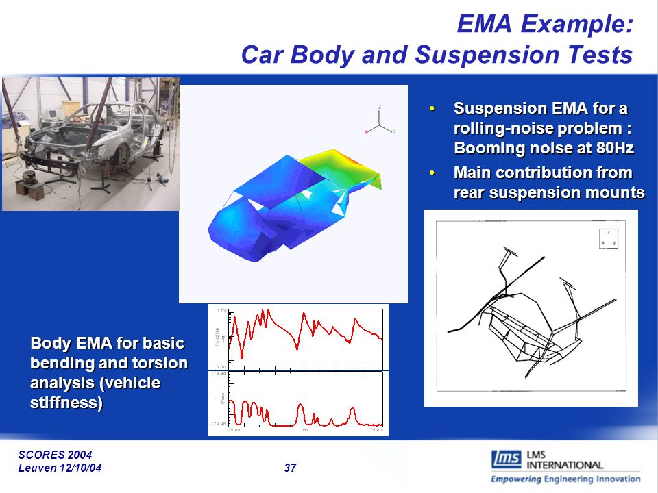 EMA Example: Car Body and Suspension Tests