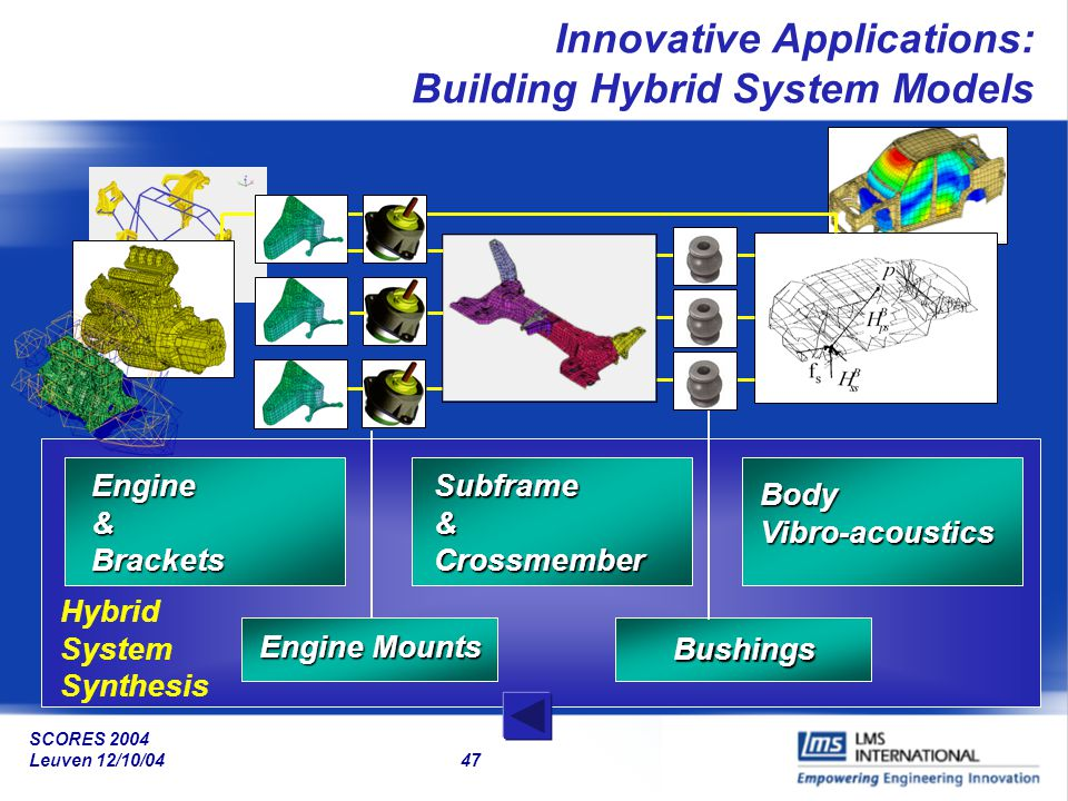 Innovative Applications: Building Hybrid System Models