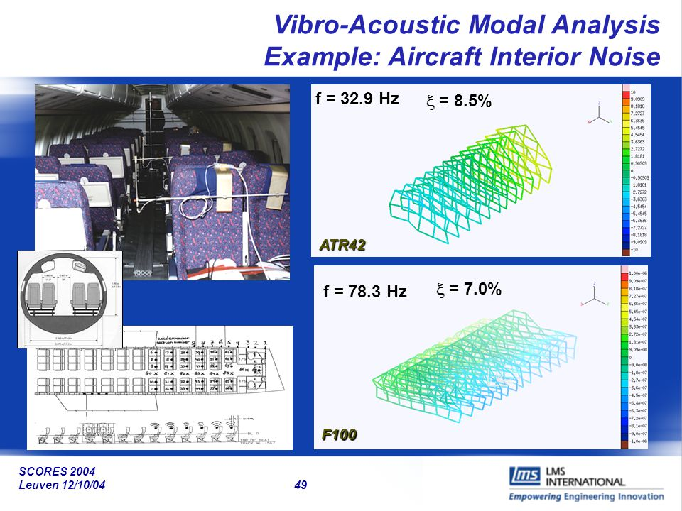 Vibro-Acoustic Modal Analysis Example: Aircraft Interior Noise