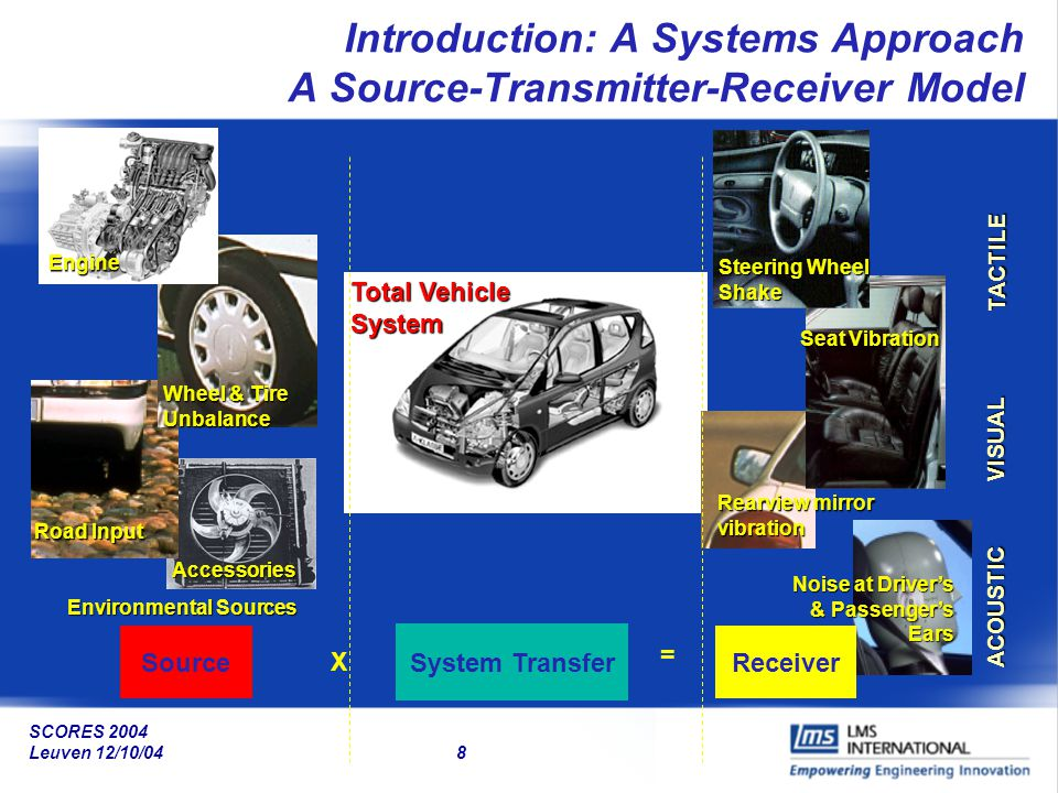 Introduction: A Systems Approach A Source-Transmitter-Receiver Model