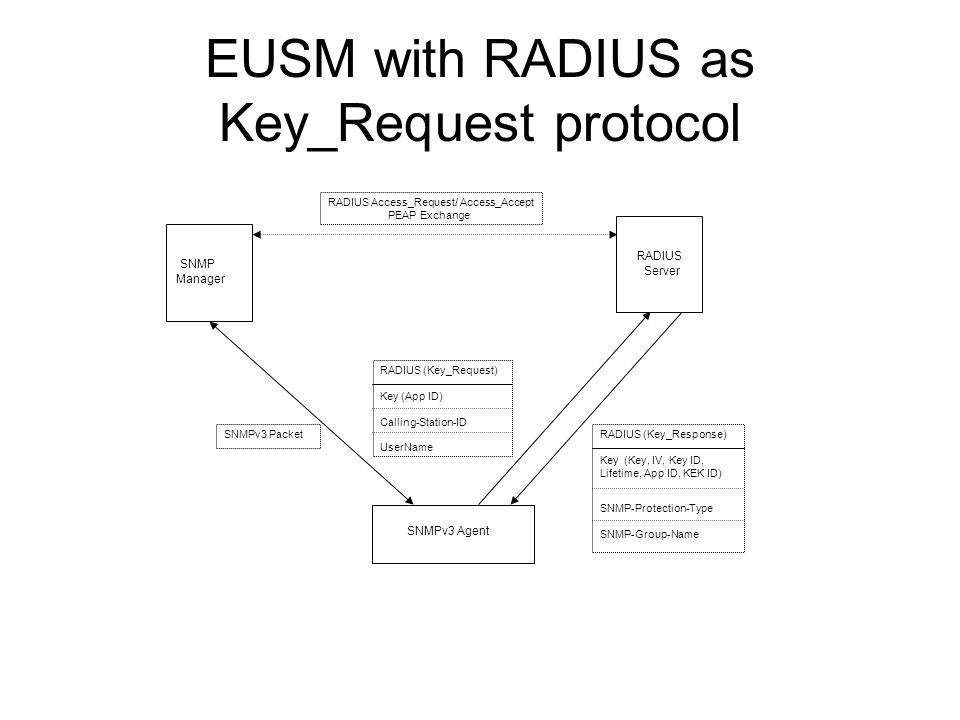 EUSM with RADIUS as Key_Request protocol
