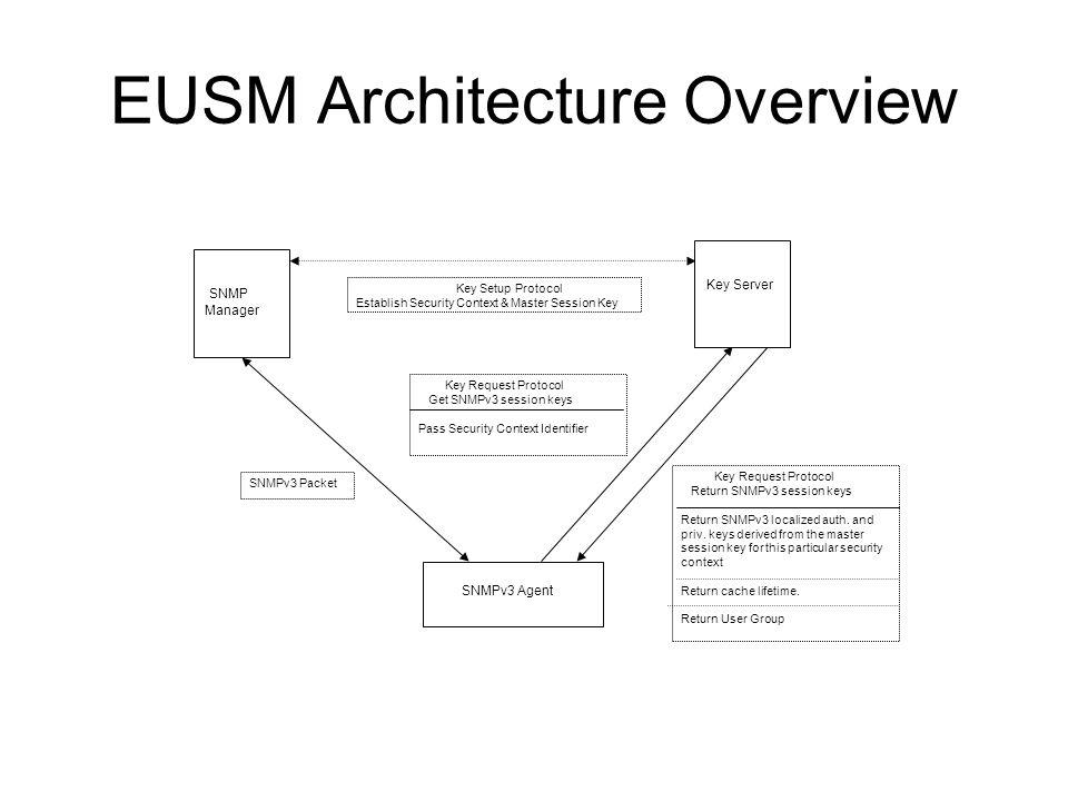 EUSM Architecture Overview