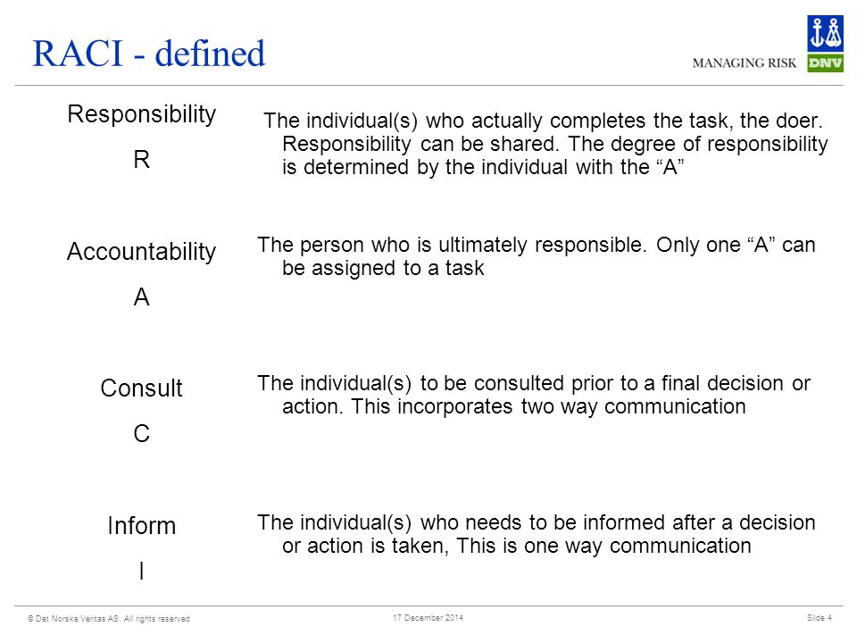 RACI - defined Responsibility R Accountability A Consult C Inform I