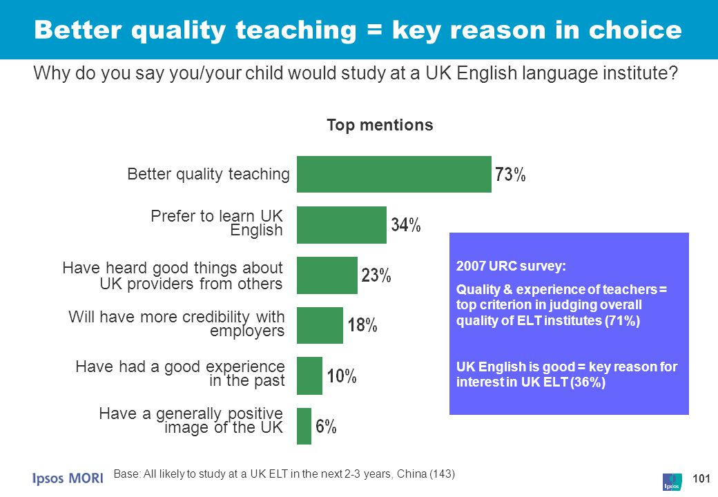 Better quality teaching = key reason in choice