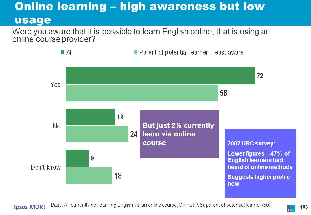 Online learning – high awareness but low usage