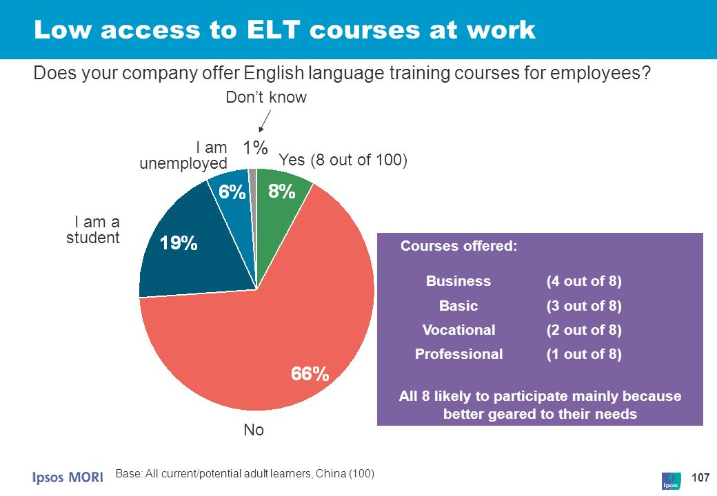 Low access to ELT courses at work