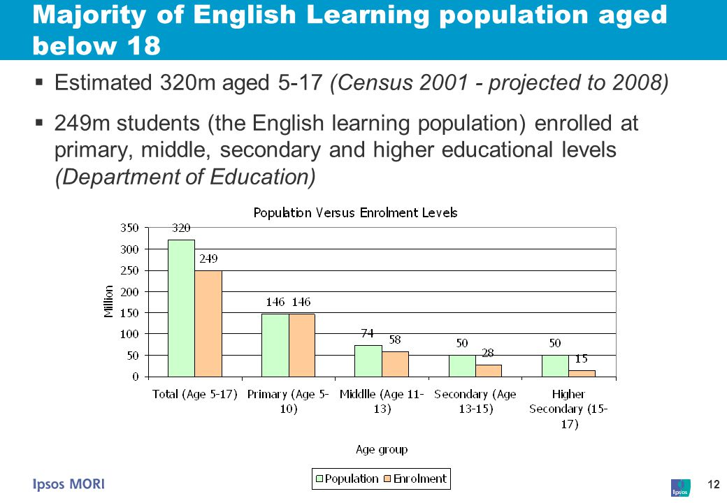 Majority of English Learning population aged below 18