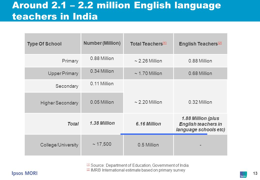 Around 2.1 – 2.2 million English language teachers in India