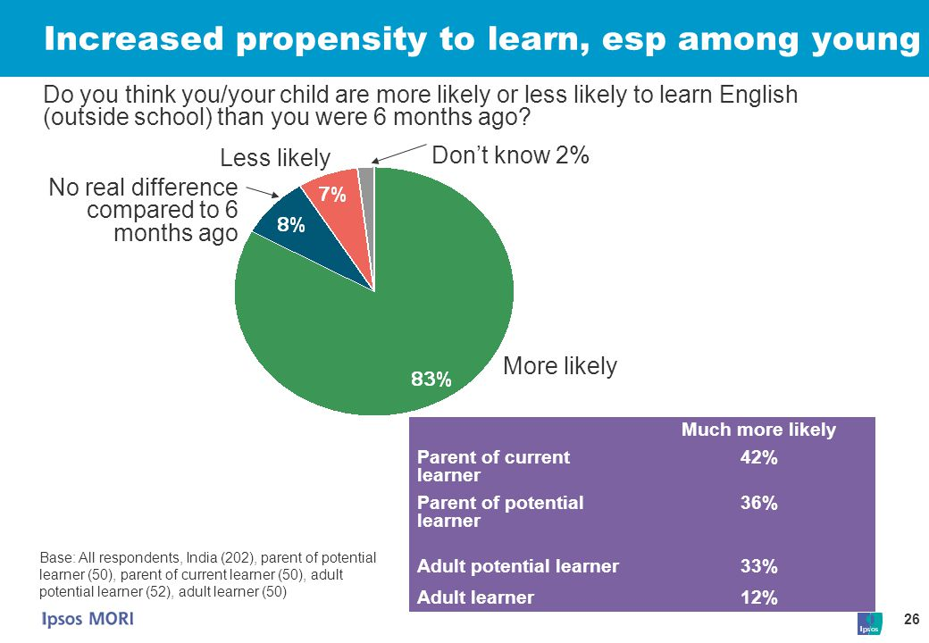 Increased propensity to learn, esp among young