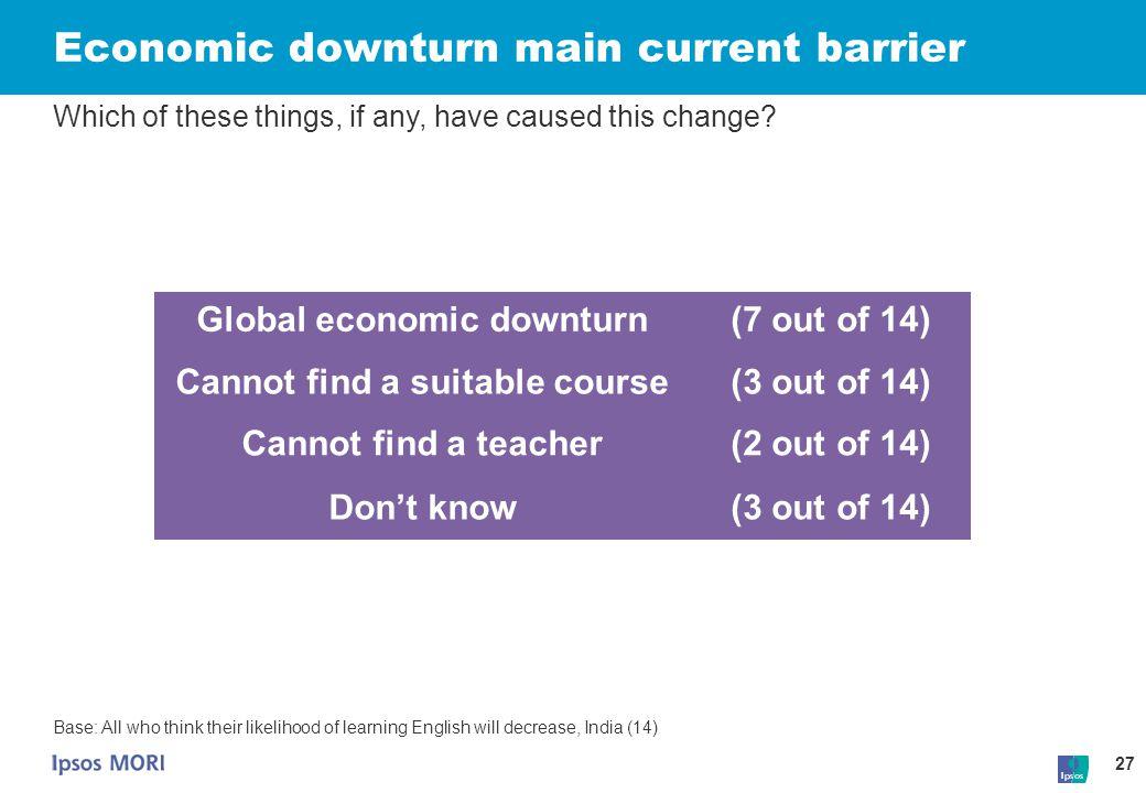 Economic downturn main current barrier