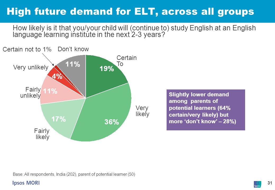High future demand for ELT, across all groups